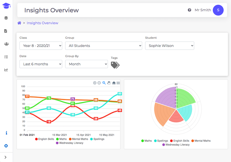 The Edumate learning insights dashboard with line graph